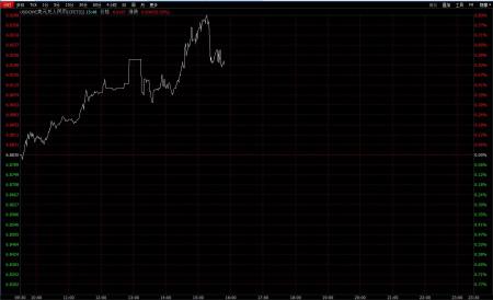 在岸人民币跌破6.92大关 境内外价差倒挂近900点
