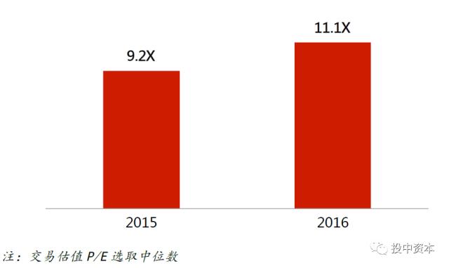 2016年并购市场回顾与展望