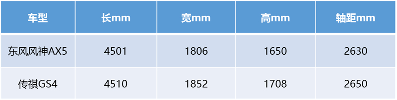 挑战热销传祺GS4,东风风神AX5有啥机会? - 周磊 - 周磊