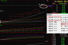 利好:中南传媒(601098)  文峰股份  大同煤业