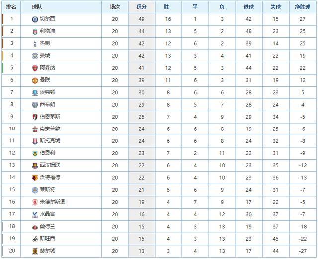 五大联赛积分榜:英超竞争激烈,西甲意甲回归