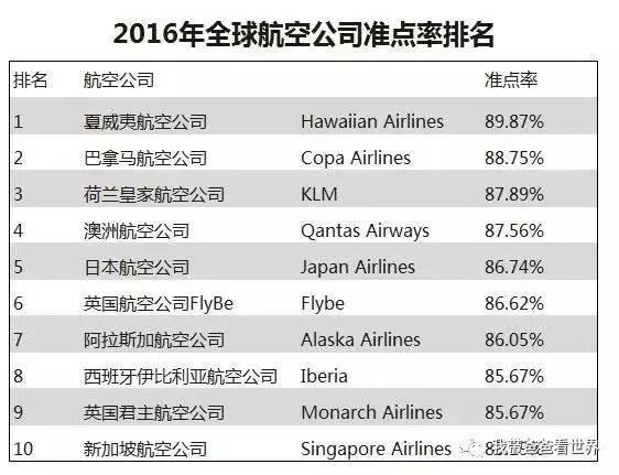 航空公司排名_航空公司标志