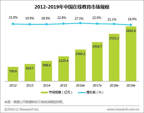 2016年在线教育市场规模超1560亿,中小学教育或