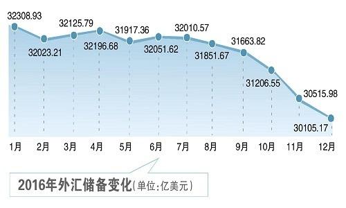 外储六连跌险守3万亿关口,中国资本管制愈演愈烈