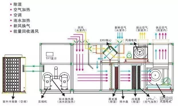 空调制冷功能,室内空气加热功能,新风处理功能,池水热泵辅助加热功能.