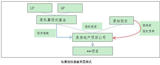 私募股权基金结构化设计与分析