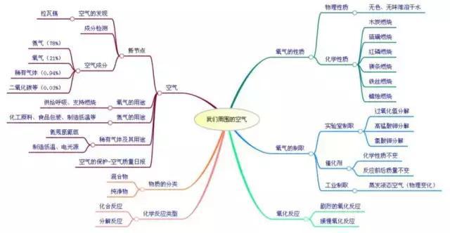 初中化学知识点复习框架,9张思维导图轻松搞定!