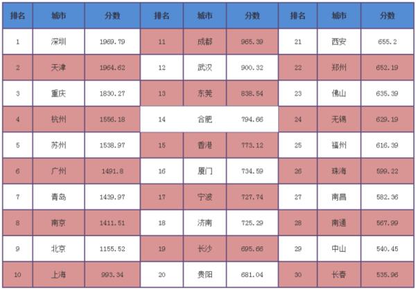 2016中国城市竞争力排行榜,你所在城市上榜了吗 - 记彔无疆 - 数字中国
