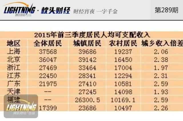国民人均收入_人均国民生产总值