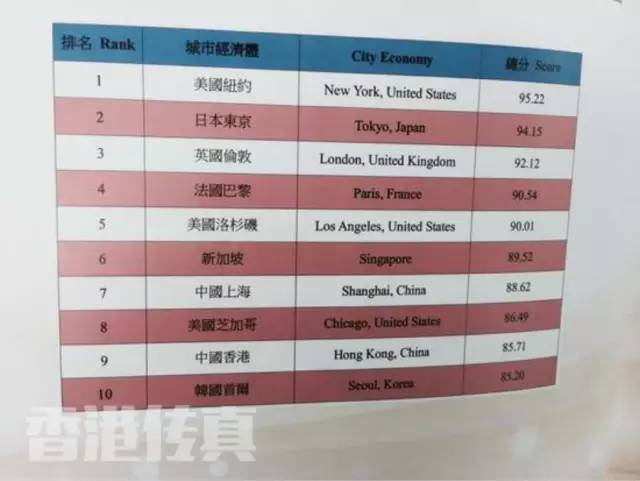 2019中国城市竞争力排行榜_2018城市竞争力排名排行榜出炉 深圳 香港 上