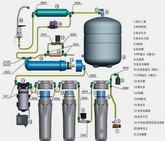电动推杆旋转式滗水器机结构