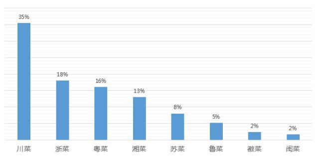 中餐人均_中餐美食图片