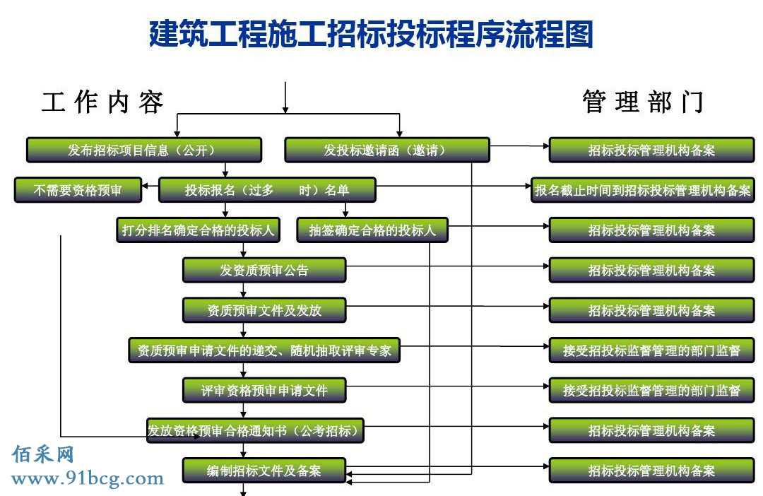 建筑招标流程与招投标程序附招标流程图图片