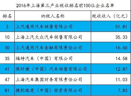 上海2016纳税百强,汽车行业你没发现的几个亮