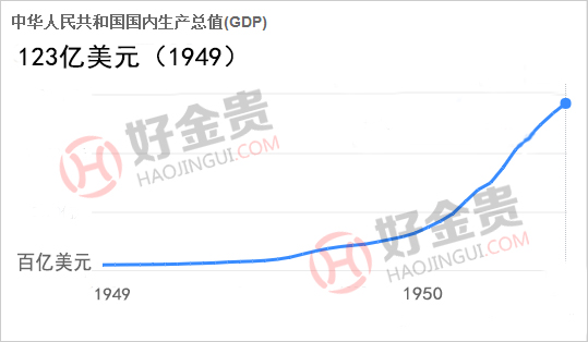 各国gdp数据_我国上半年GDP增7 2015年各国GDP排名预测