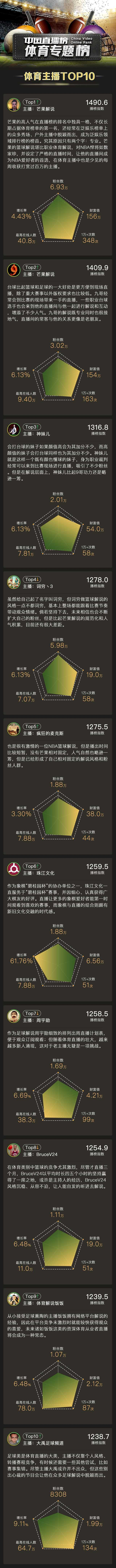中国直播榜上线体育专题榜全面解读体育直播与主播生态
