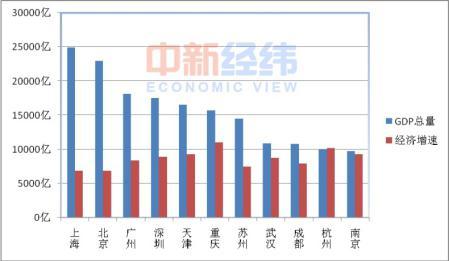 """2012青岛市gdp_中国12城市GDP跻身""""万亿俱乐部"""":南京青岛首入驻"""