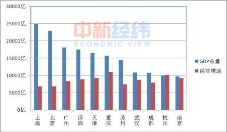 近十年中国gdp增长图_近十年武汉人均gdp