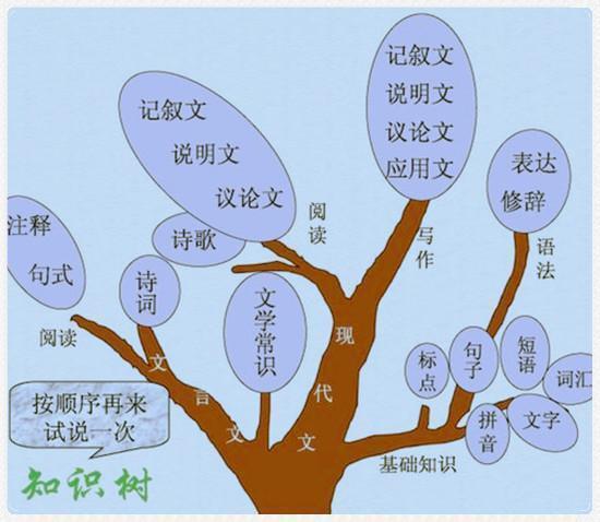 """小学到初中的语文""""高分知识结构图""""来了!大赞!"""