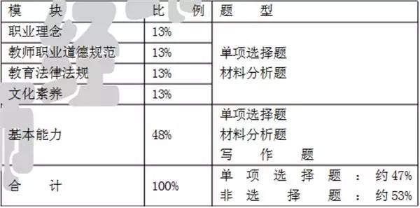 幼师资格证v幼师写景初中通关春天作文500字宝典图片