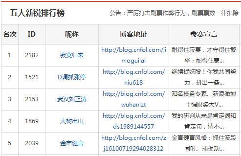 2016财经博客排行榜评选圆满收官,徐文明荣获十强季军