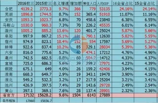 2020安徽16市gdp排名_太马永久参赛号名单出炉(2)