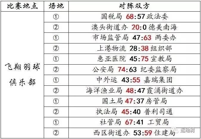 """2017年大亚湾区""""迎春杯""""篮球比赛机关企业组八强顺利诞生!"""