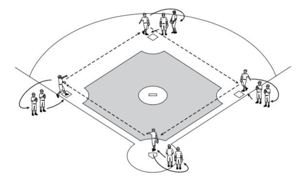 【传球/接球】 四垒包练习
