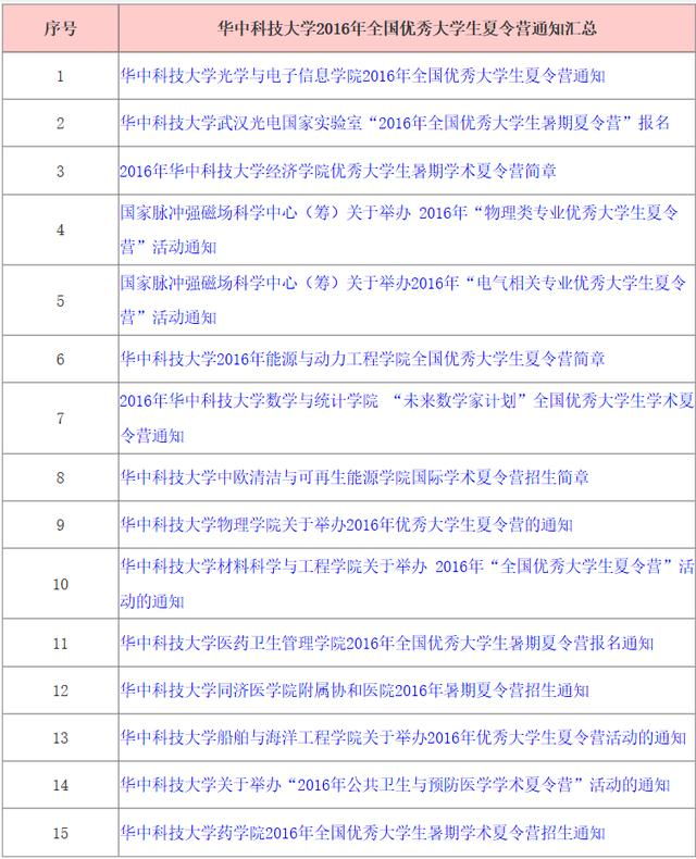 清华大学夏令营保研面试回答(中英文对照)word下载 爱问共享资料