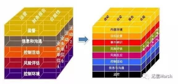 群名师专栏】孙友文 深度解读coso新版企业风