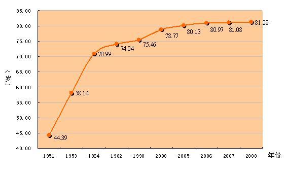 中国人口的平均寿命_富途点评 净负债率超205 ,如何看待融创的危与机