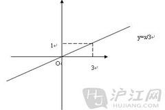 初二数学上册知识点:一次函数