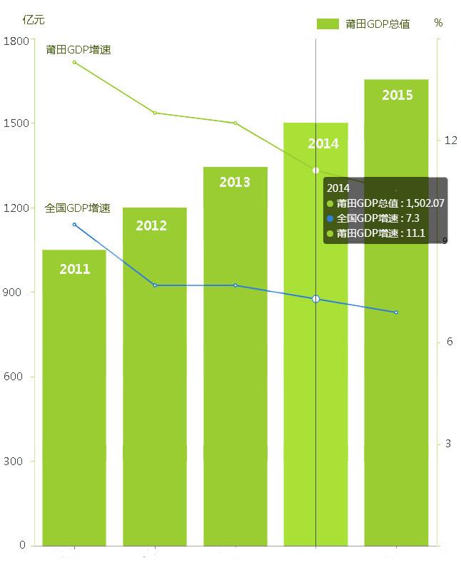 """莆田gdp_福建最""""懒惰""""的城市,GDP增速倒数第一,不是宁德、莆田"""