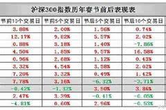 春节前后A股上涨概率超八成