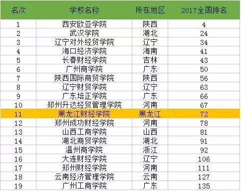 2017年黑龙江经济总量全国排名_黑龙江大学排名及分数