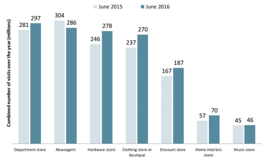 澳大利亚2016年实体店客流量调查分析报告