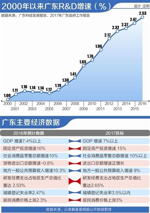 2012广东gdp增速_广东社科院预计今年粤GDP增长7.3%