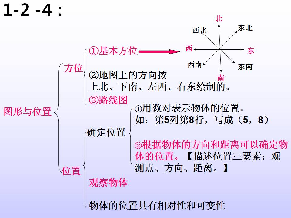 小学数学六年级下册知识点结构图