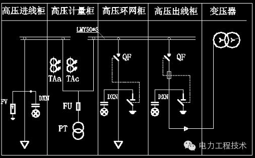 高压出线柜;3.高压环网柜;4.高压计量柜