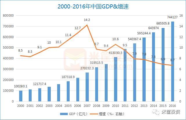 gdp增长 房地产_中国gdp增长图