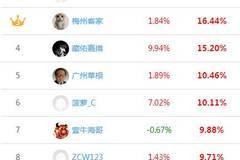 【水晶球炒股大赛】第3周战况:黄一龙同力水泥3连板周30.44%收益率夺