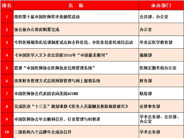 中国医师协会2016年度十件大事