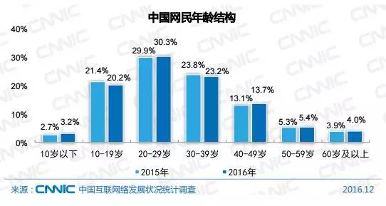 欧盟人口总数_外媒推中国互联网报告 网购人均年支出600美元