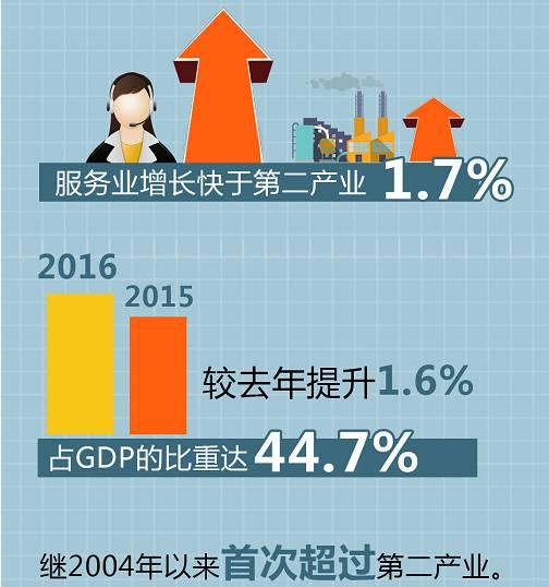 中国经济总量在世界的占比_世界经济增信占比图