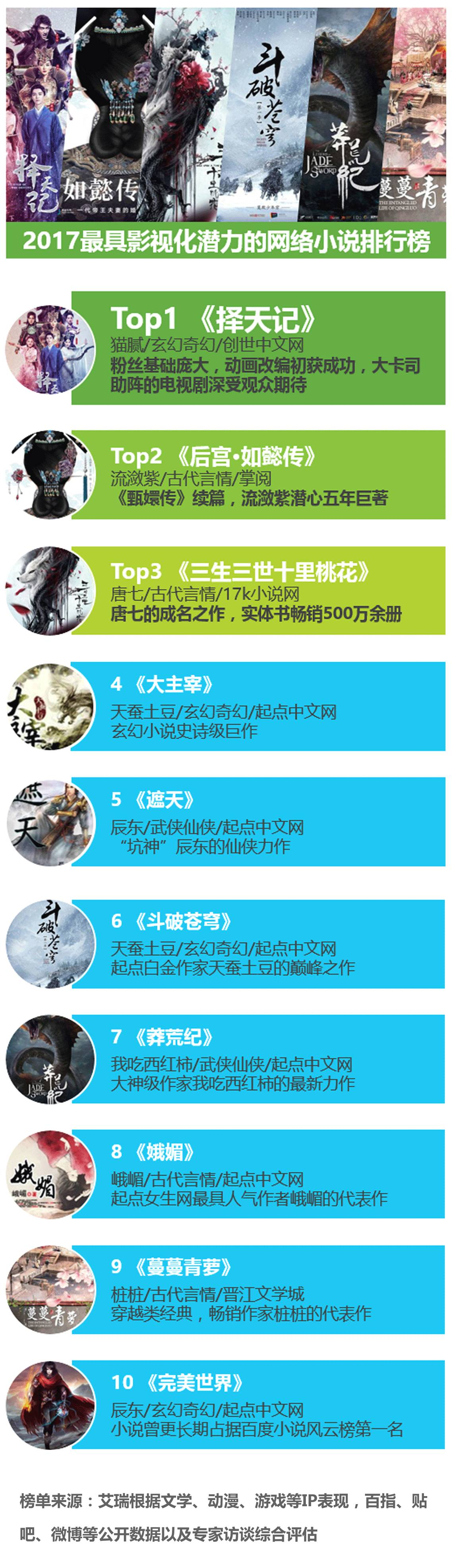清朝小说排行榜_2018年中国网络小说排行榜揭晓阿里文学三部作品入选