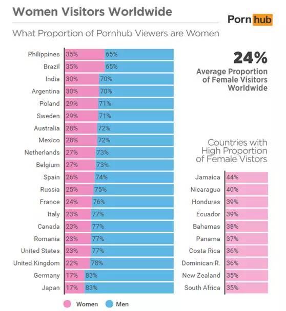 日本黄色网址有哪些_5,各国上色情网站的性别比例:日本女性用户最少