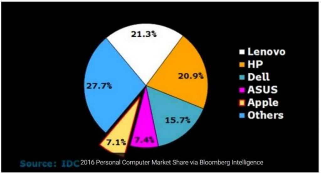 2016 年第 4 季个人电脑市占率 华硕挤下苹果排行老四
