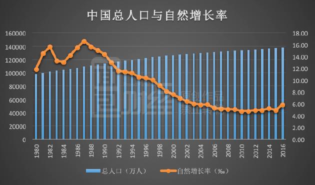 中国的人口政策是什么_我国现阶段的人口基本国策是(2)