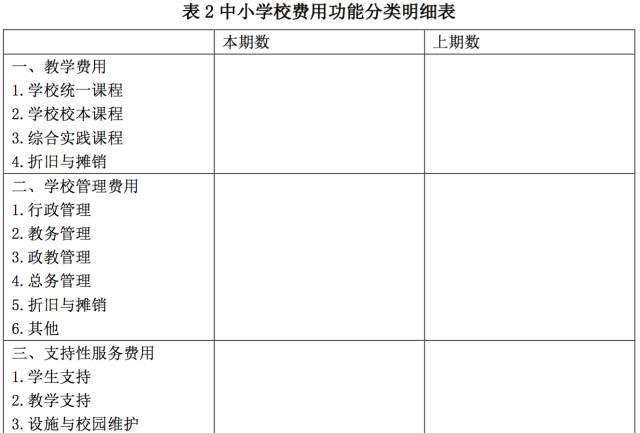 中小学费用功能分类改革提纲(草案)图片