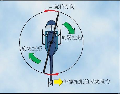 科技 正文  大多数单主旋翼直升机需要一个单独的尾桨系统来克服主图片